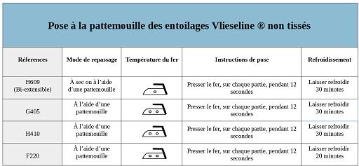 Poser des entoilages thermocollants Vleseline à l'aide d'une pattemouille