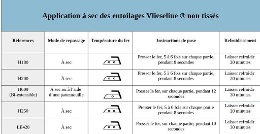 Application à sec des entoilages Vlieseline non tissé