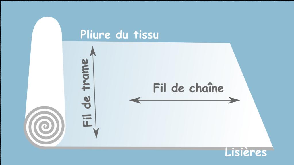 Les différents fils d'un tissu tissé
