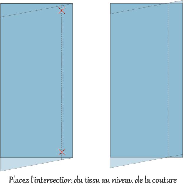 Placement des tissus pour un assemblage en angle