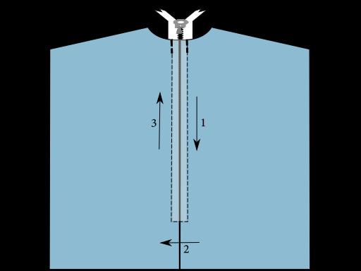 Pose d'une fermeture à glissière bord à bord - Sens de couture